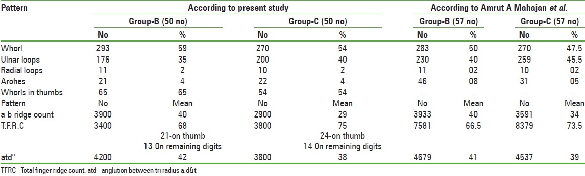 Table 2: Comparison of finger print pattern in total first degree relatives of patients and controls<sup>[14]</sup>
