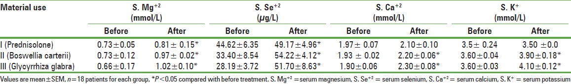 Table 2: The effect of Glycyrrhiza glabra, Boswellia carterii and Prednisolone on serum electrolytes levels in chronic asthmatic patients