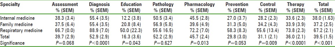 Table 3: Distribution of test score by specialty