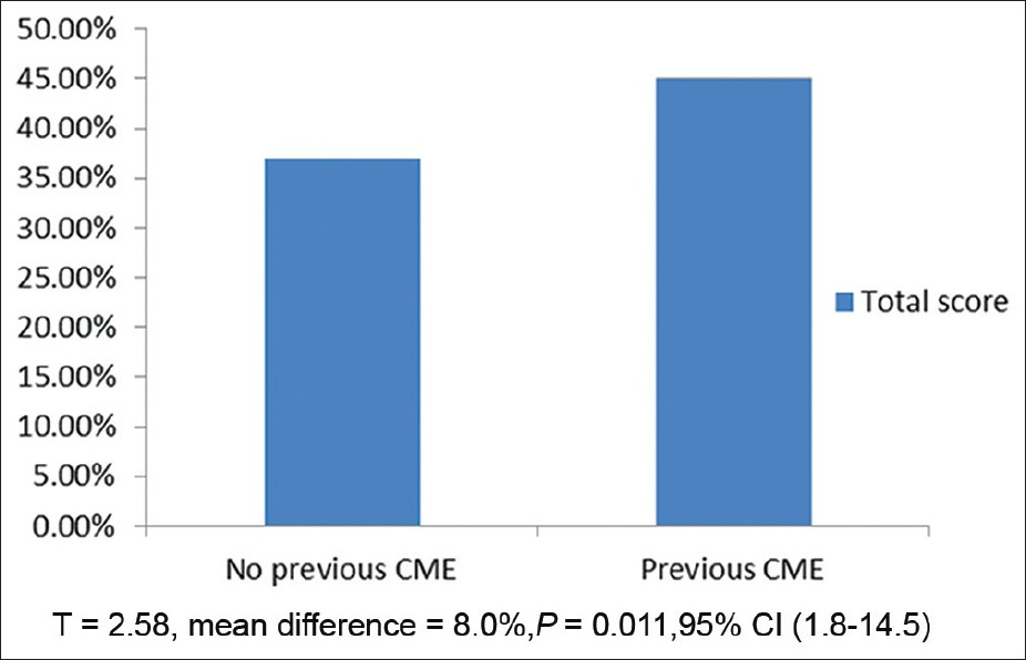 Figure 3: Overall performance according to previous CME attendance. Respondents who had a previous CME attendance performed significantly better than those who did not attend any CME post-graduation