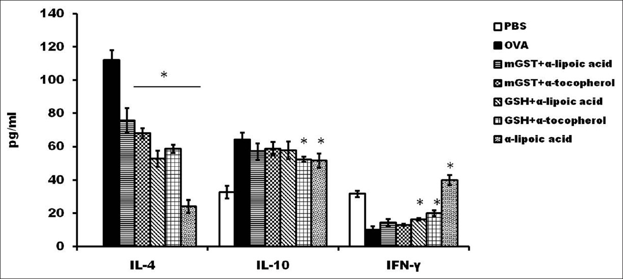 Figure 4: Cytokine profile in BALF of mice of different antioxidant treatment groups. IL-4, IL-10, and IFN-γ were determined by ELISA. Data are presented as mean ± SD (<i>n</i> = 6 mice per group)
