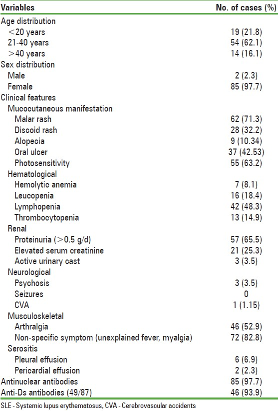Table 1: Clinical and immunological profile of SLE patients
