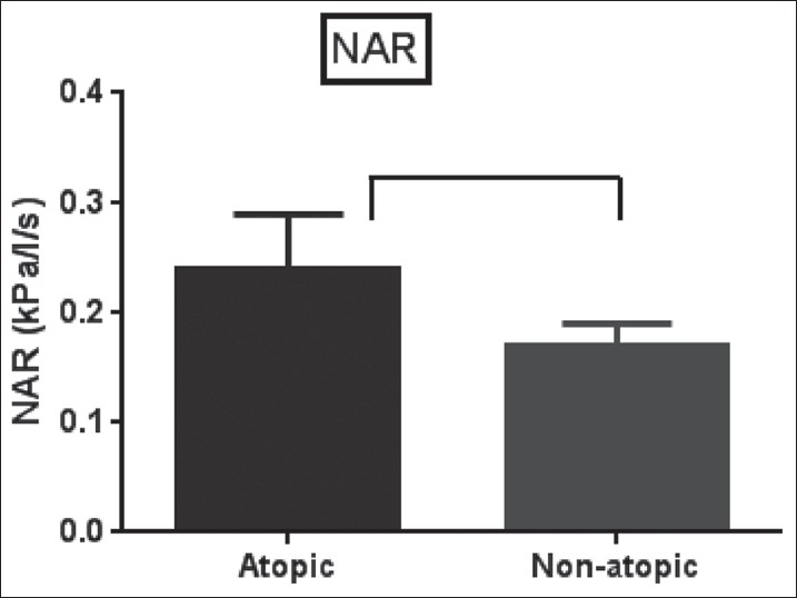 Figure 3: The nasal airway resistance in atopic and non-atopic allergic rhinitis