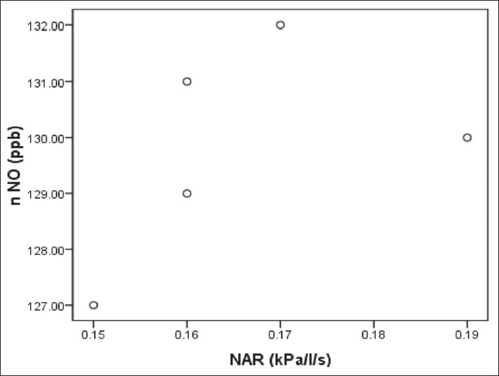 Figure 4: Correlation between mean nasal nitric oxide and nasal airway resistance in control group