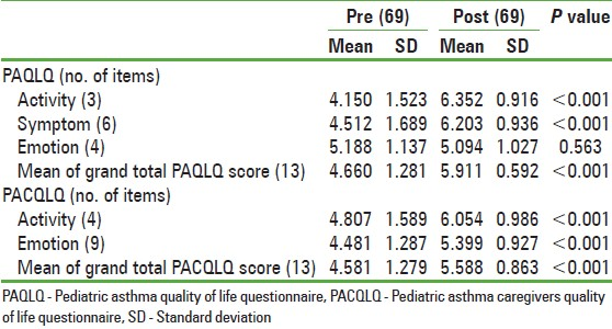 Table 3: Analysis of the mean mini PAQLQ and the PACQLQ scores