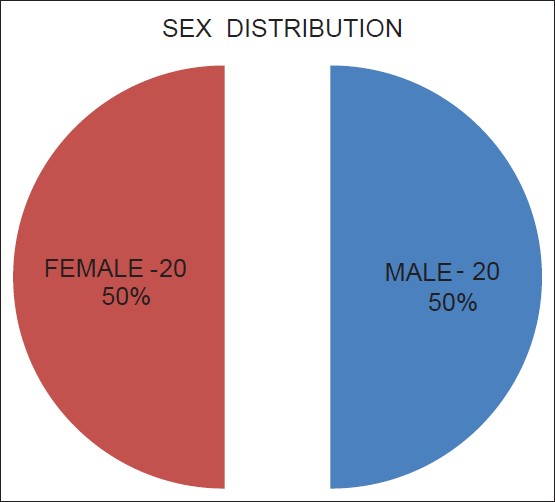 Figure 3: Pie chart showing sex distribution among study population