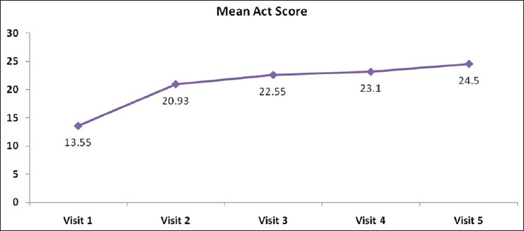 Figure 4: Graph showing improvement in mean asthma control test score during follow-up visits