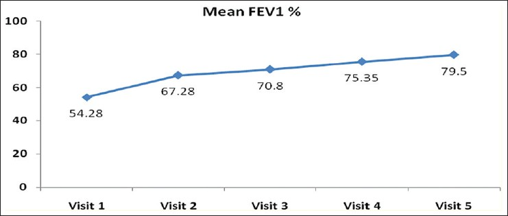 Figure 6: Graph showing improvement in mean forced expiratory volume in 1 s during follow-up visits