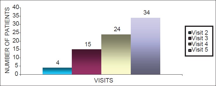 Figure 8: Bar diagram showing number of patients stepped down during follow-up visits