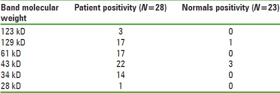 Table 3: Reactivity of the serum from asthmatic and normal individuals toward the different antigens from pigeon droppings studied by western blot