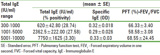 Table 4: Total IgE specific IgE and PFT according to different concentrations of total IgE