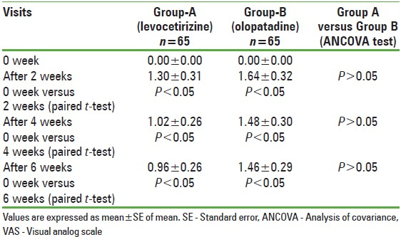 Table 4: Statistical analysis of mean VAS (day time sedation)