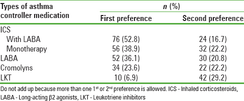 Table 2: Respondents preference of asthma preventive medication in pregnancy (<i>n</i>=144)
