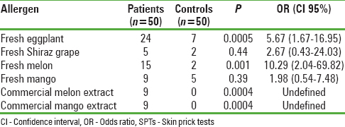 Table 1: The number of patients with asthma and healthy controls with positive SPTs