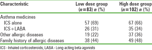 Table 3: Asthma medications used and allergy profile