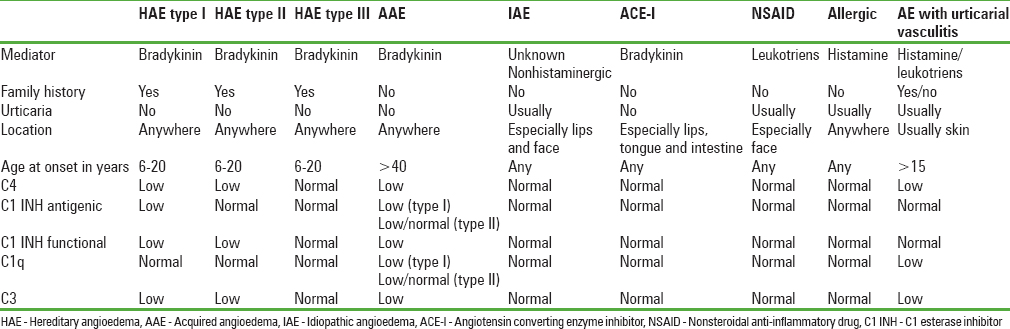 Table 3: Mediator, distinguishing features and complement profile in angioedema syndromes