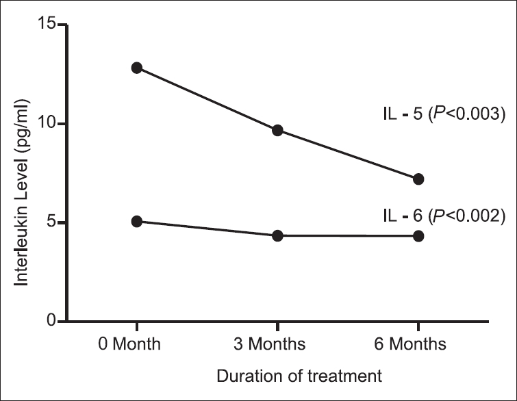 Figure 1: Significant reduction in interleukin-5 (IL-5) and IL-6 observed during the treatment