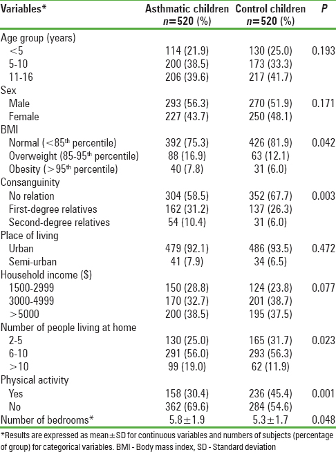 The impact of anemia and hemoglobin level as a risk factor