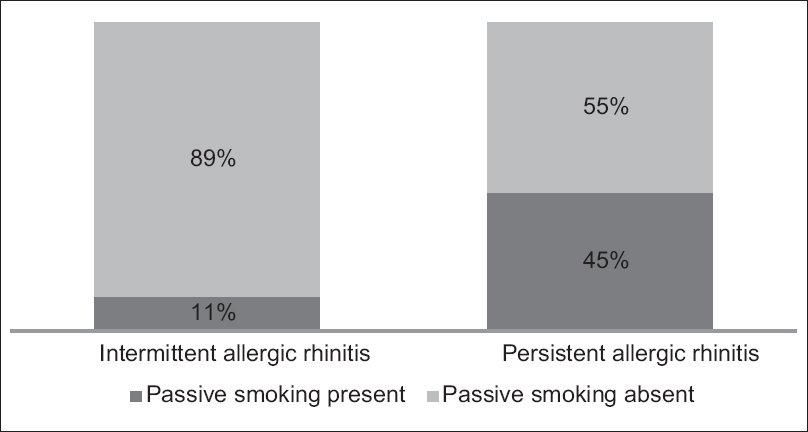 Figure 1: Proportion of children having history of passive smoking