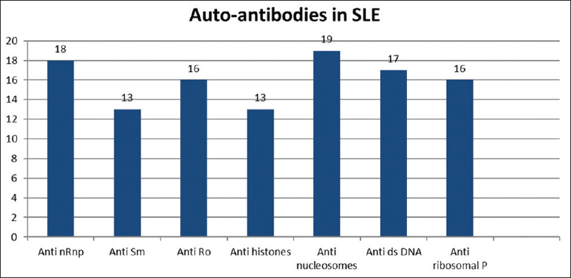 Figure 1: Autoantibodies seen in systemic lupus erythematosus