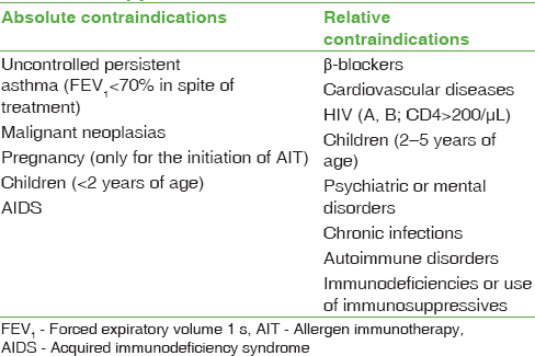 Table 2: Contraindications for allergen immunotherapy