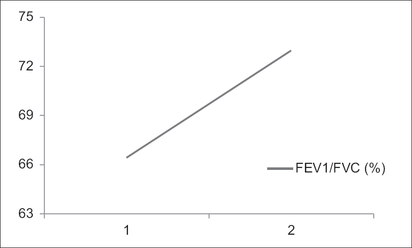 Figure 2: Improvement in forced expiratory flow in one second/forced vital capacity ratio after 3 months breathing exercises intervention. 1 = Before breathing exercise intervention, 2 = After breathing exercise intervention