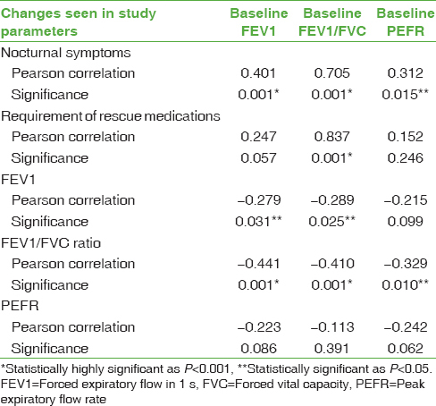 Table 3: Correlations between changes in study parameters after breathing exercise intervention and the baseline spirometric indices