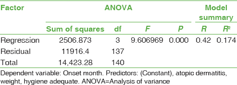 Table 4: Results of analysis of variance and model summary of regression analysis