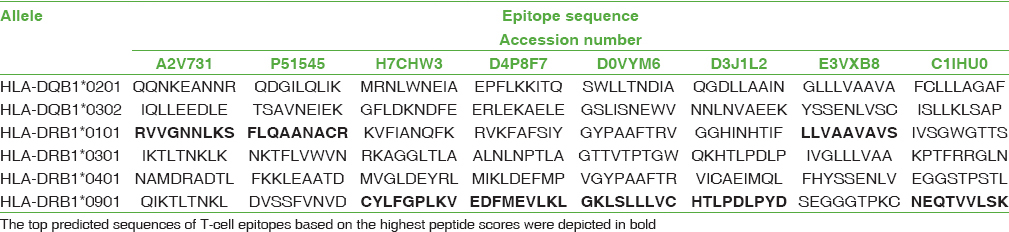 Table 6: The top predicted sequences of T-cell epitopes bind on HLA-DR and HLA-DQ alleles