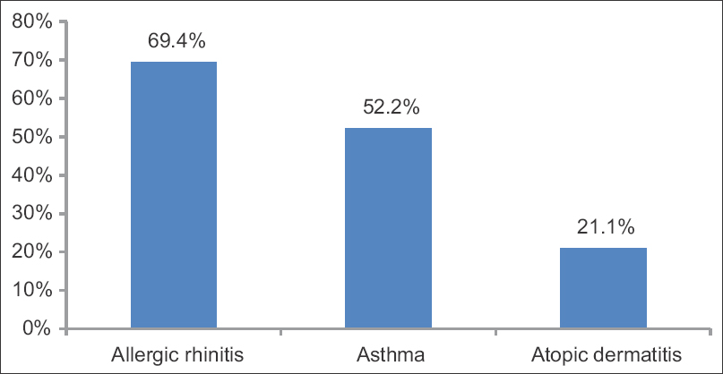 Figure 1: Prevalence of allergic diseases in our sample of pediatric patients in the United Arab Emirates, 2013–2015