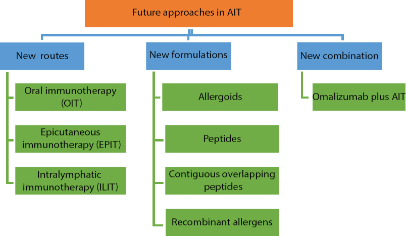 Figure 1: Future approaches in allergen immunotherapy