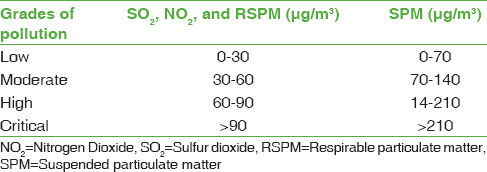 Table 1: Pollution levels in the study area
