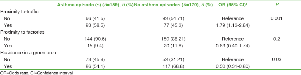 Table 3: Indices of exposure to air pollution and incidence of asthmatic episodes during follow-up in 328 children with recurrent wheezing or asthma