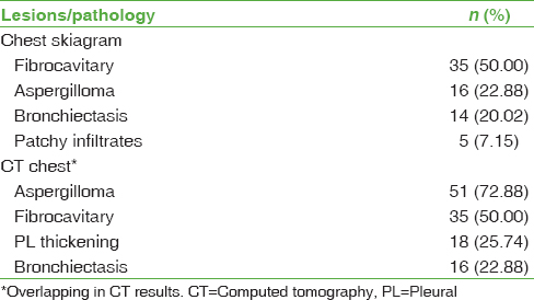 Table 4: Lesions/pathology reported with chest imaging