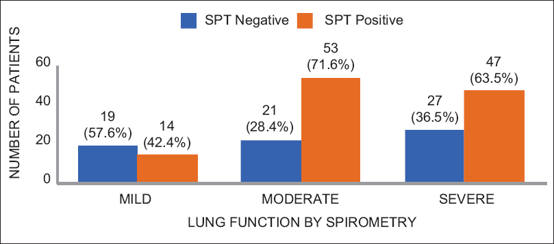 Figure 2: SPT and Lung function by spirometry comparison