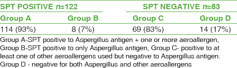 Table 2: Distribution of positivity by SPT to <i>Aspergillus</i> and other aeroallergens in the study group
