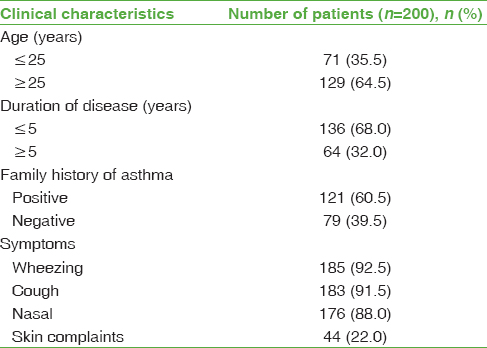 Table: 2 Clinical characteristics of asthma patients